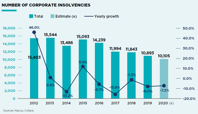 Corporate Insolvencies in Portugal