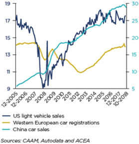 VEHICLE SALES AND REGISTRATIONS IN CHINA, WESTERN EUROPE AND THE US