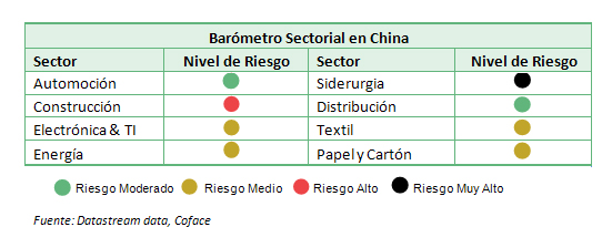 141002_Barometro-Sectorial-China