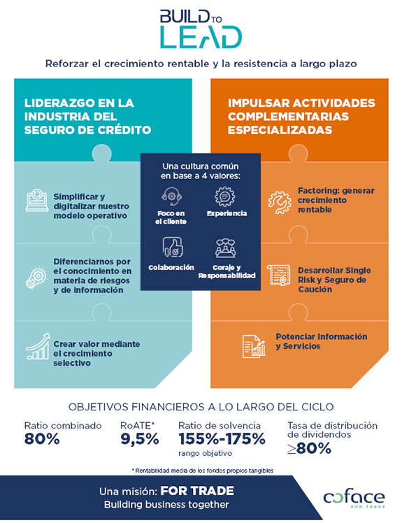 Build_to_lead_infographie_VGB_ESP